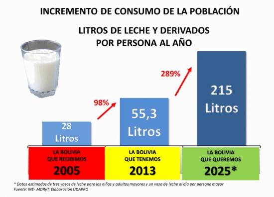 Bolivia es s ptima en consumo per c pita de leche en for Ministerio de consumo